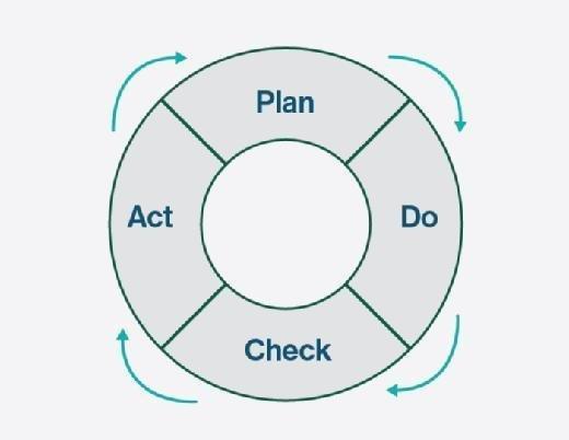 Plan-Do-Check-Act wheel image