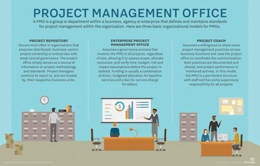 Breaking down the project management office model