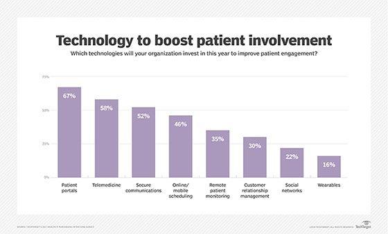 Patient engagement, healthcare investments, health IT, health IT survey, TechTarget survey