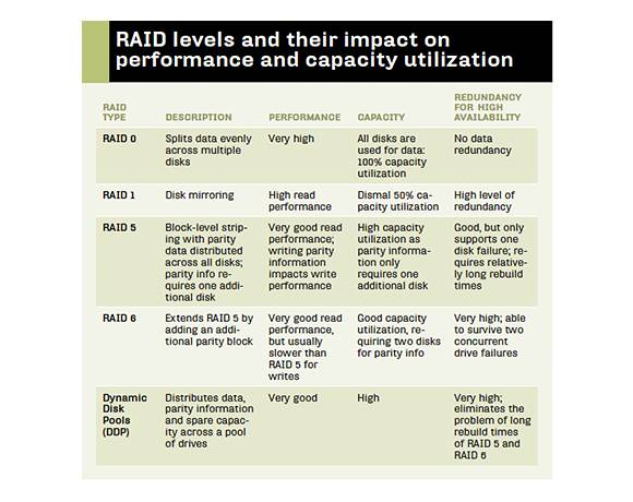Impact of RAID levels on performance