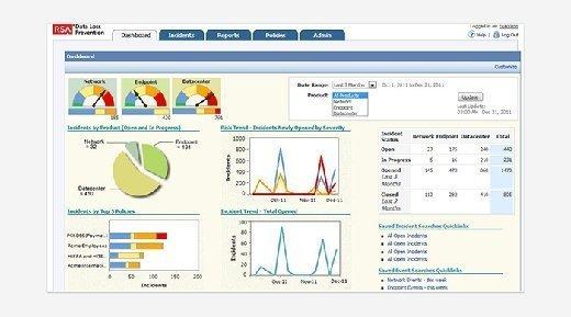 The RSA Data Loss Prevention dashboard