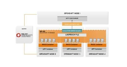 diagram of OpenShift container layers