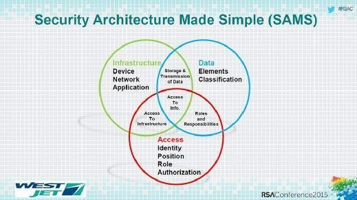 WestJet's Security Architecture Made Simple (SAMS) model