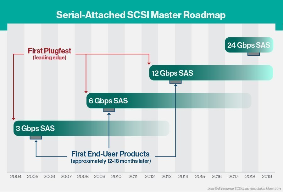 SAS data transfer roadmap