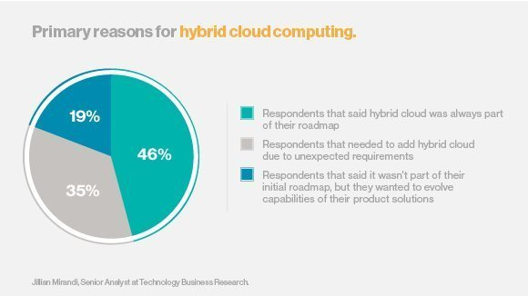 Primary reasons for hybrid cloud computing