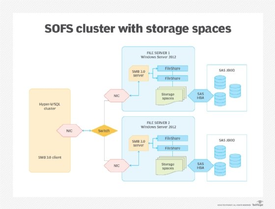 SOFS Cluster with WSS