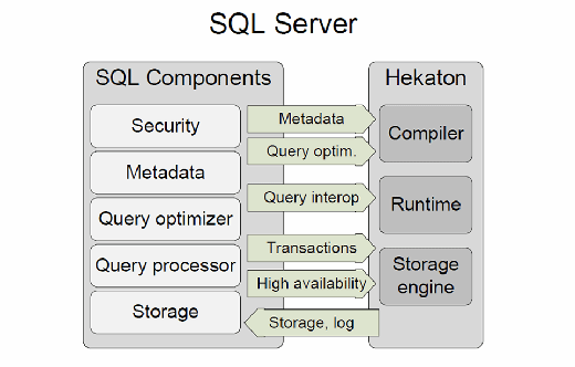 A high-level overview of the integration between Hekaton (SQL Server 2014 In-Memory OLTP) and SQL Server