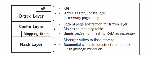 Bw-tree architecture
