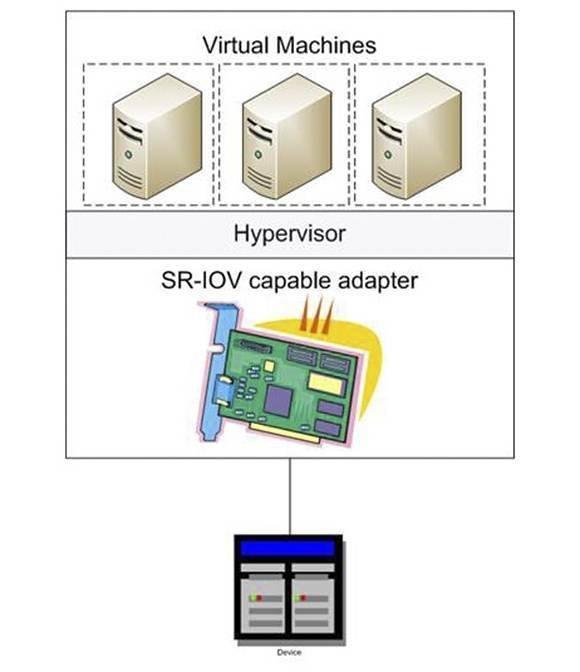 SR-IOV example