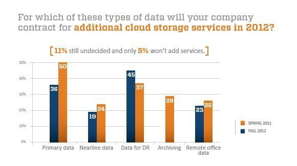 Fall 2012 nonbackup cloud storage intentions chart