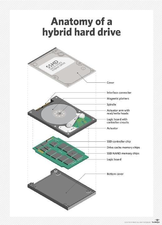 Hybrid hard drive image