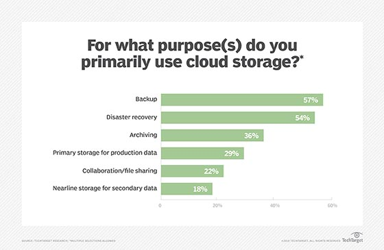 Cloud storage uses