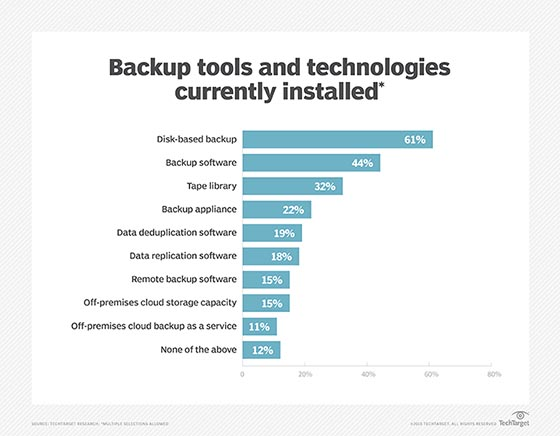 Backup tools and tech installed