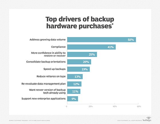 Reasons to buy backup hardware