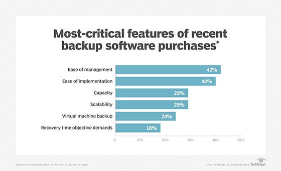 Critical features of backup software purchases