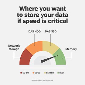 Best places to store data