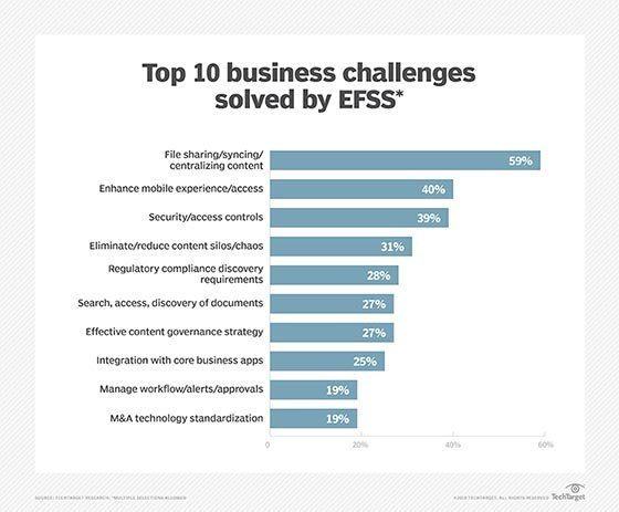Enterprise file sync-and-share business challenges