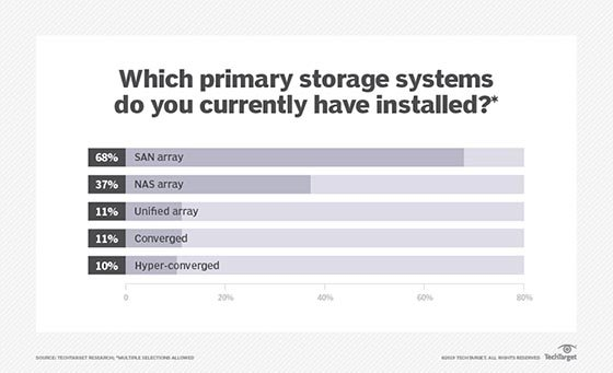 Installed primary storage systems