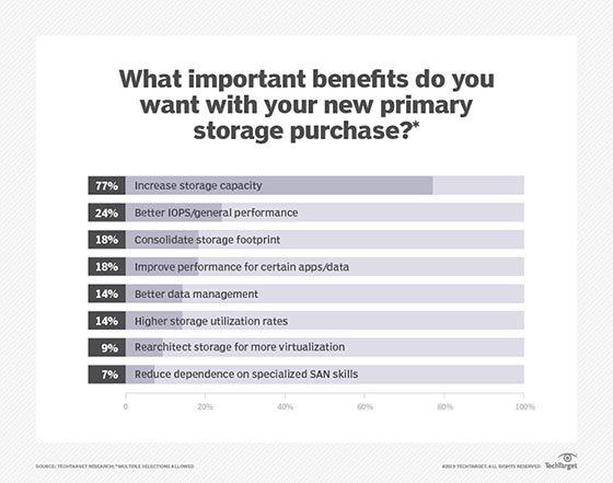 Primary storage purchase benefits