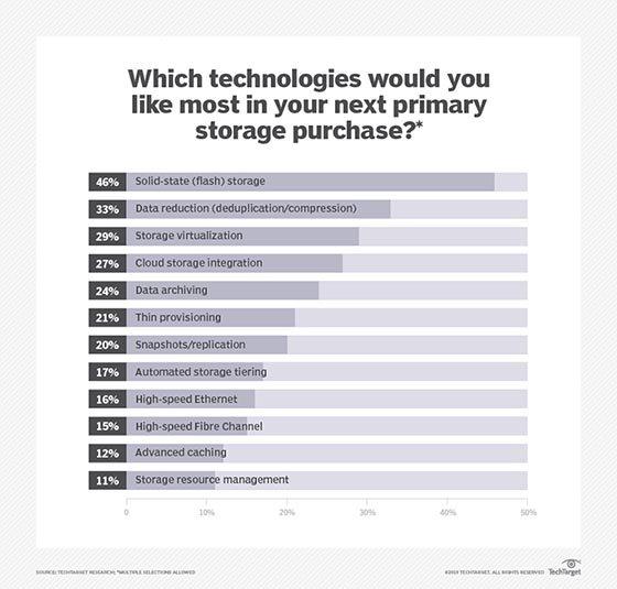 Primary storage technology wish list