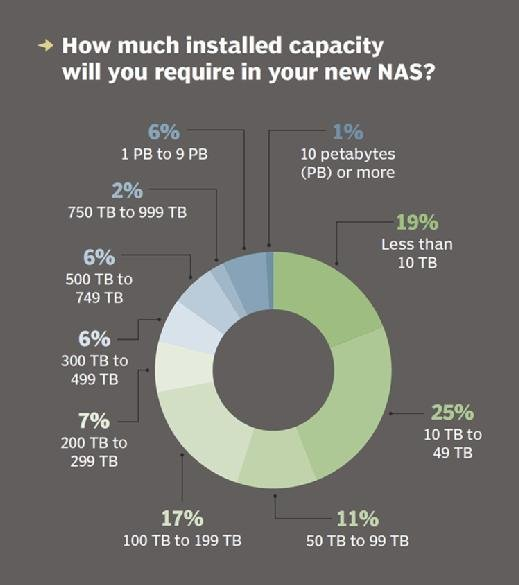 NAS system required capacity