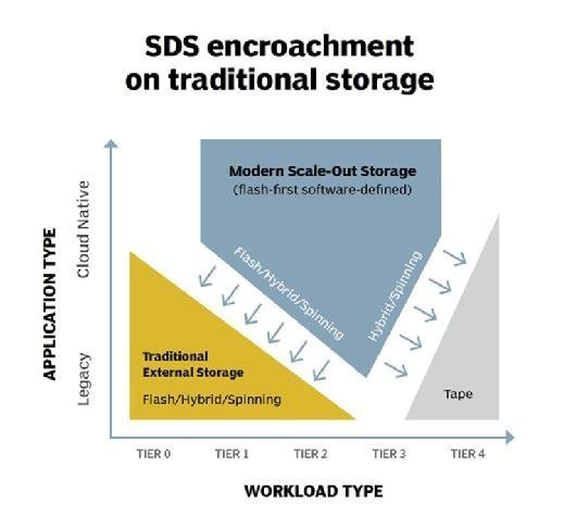 How scale-out storage intersects with traditional storage