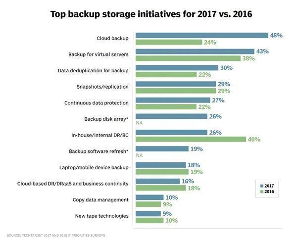 调查:闪存、云位列Top数据存储选项 2017存储预算较2016乐观