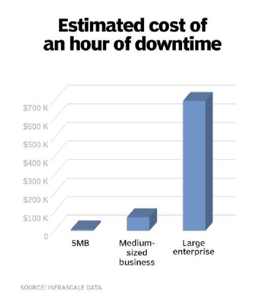 enterprise downtime cost