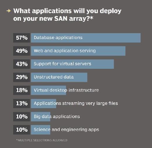 SAN array applications