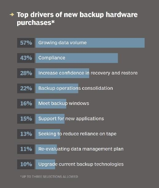 Backup hardware purchase drivers