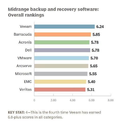 Midrange backup and recovery software 2016 overall rankings