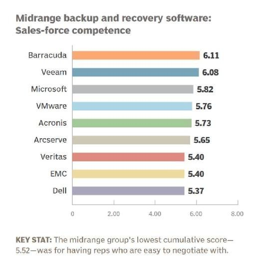 Midrange backup and recovery software 2016 sales-force competence