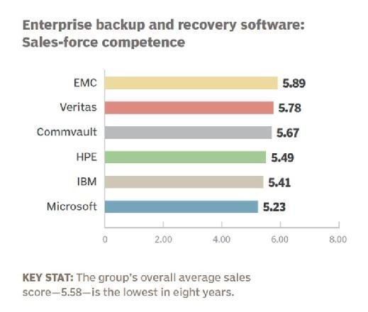 Enterprise backup and recovery 2016 sales-force competence