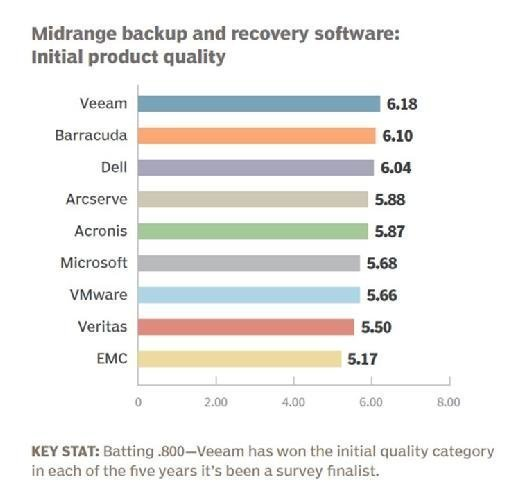 Midrange backup and recovery software 2016 initial product quality