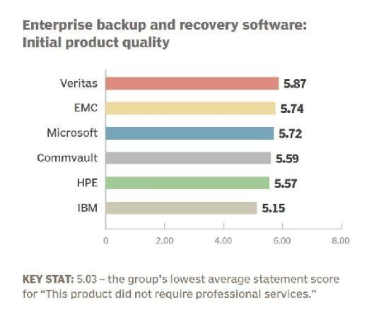 Enterprise backup and recovery software 2016 initial product quality