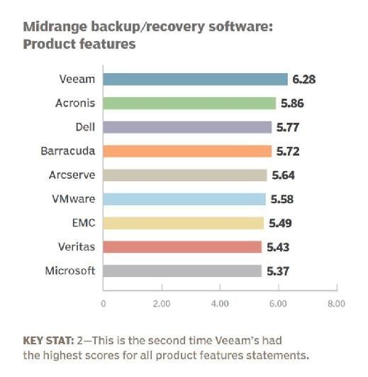 Midrange backup and recovery software 2016 product features