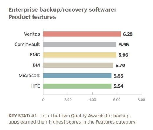 Enterprise backup and recovery software 2016 product features