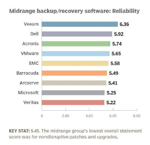 Midrange backup and recovery software 2016 product reliability