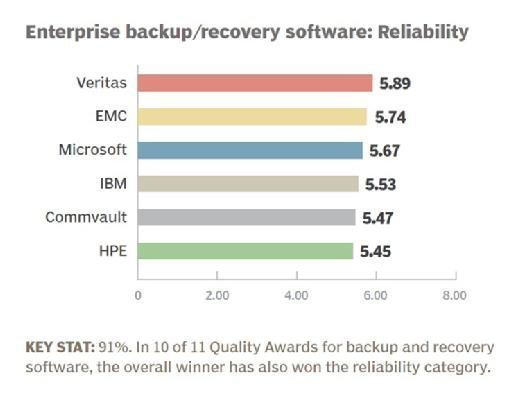 Enterprise backup and recovery software 2016 product reliability