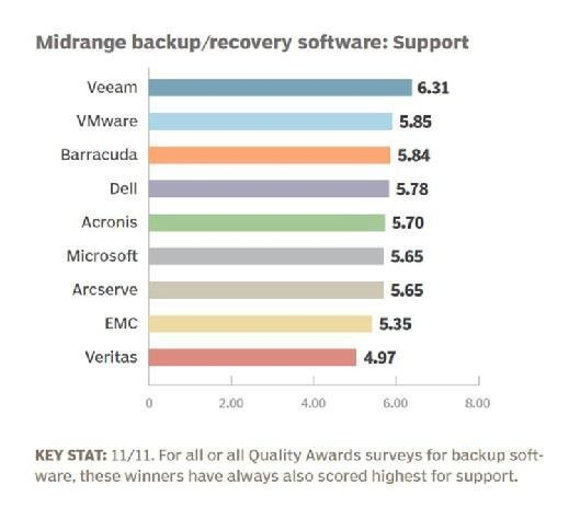 Midrange data backup and recovery software 2016 support
