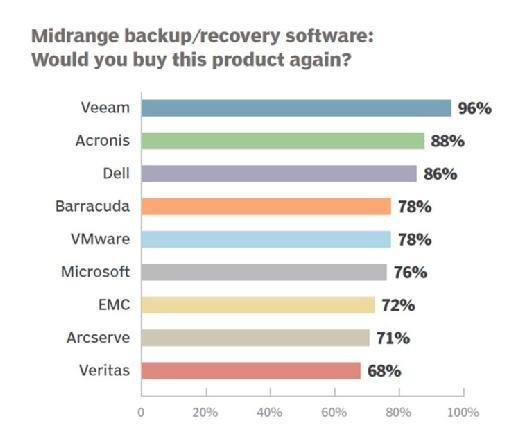 Midrange backup and recovery software 2016 repeat purchase