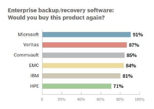 Enterprise backup and recovery software 2016 repeat purchase
