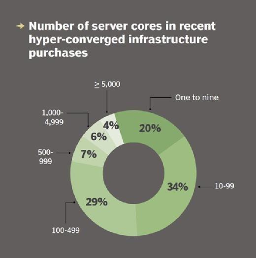Hyper-converged server cores