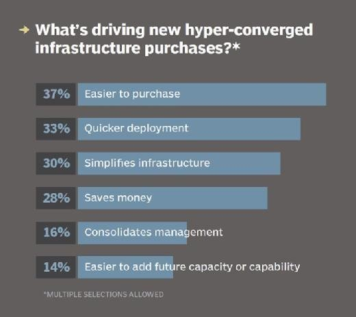 Reasons to go hyper-converged