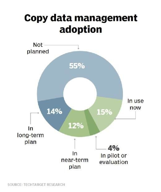 Copy data management adoption