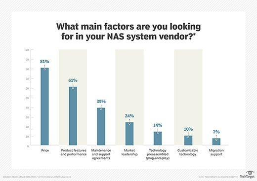 Main NAS vendor factors