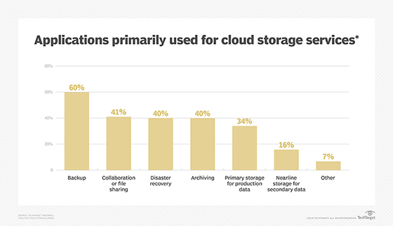 Applications used for cloud storage services