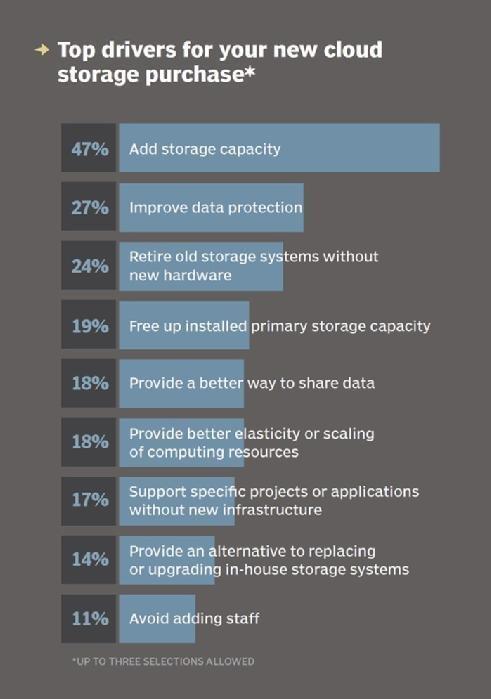 Top cloud storage drivers