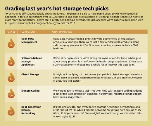 2015 hot data storage technology picks