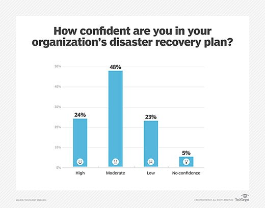Level of confidence in organizational disaster recovery plan